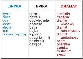 Język Polski W Liceum Gatunki Literackie