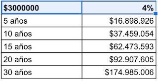Cómo juntar 175 millones de pesos para tu vejez en 30 años