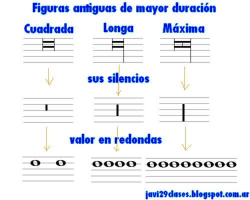 figuras antiguas de mayor duración que la redonda, cuadrada longa maxima