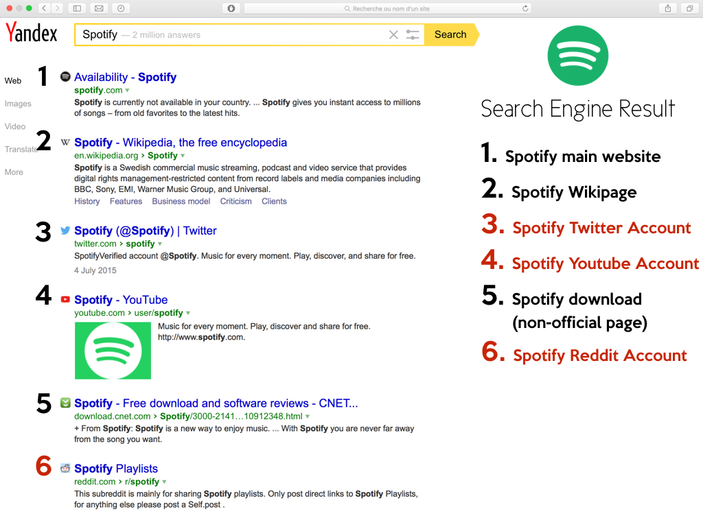 The World of Search : Spotify SEO and PPC - A Digital