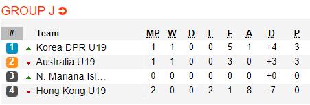 Nhận định, soi kèo nhà cái U19 Australia vs U19 Triều Tiên