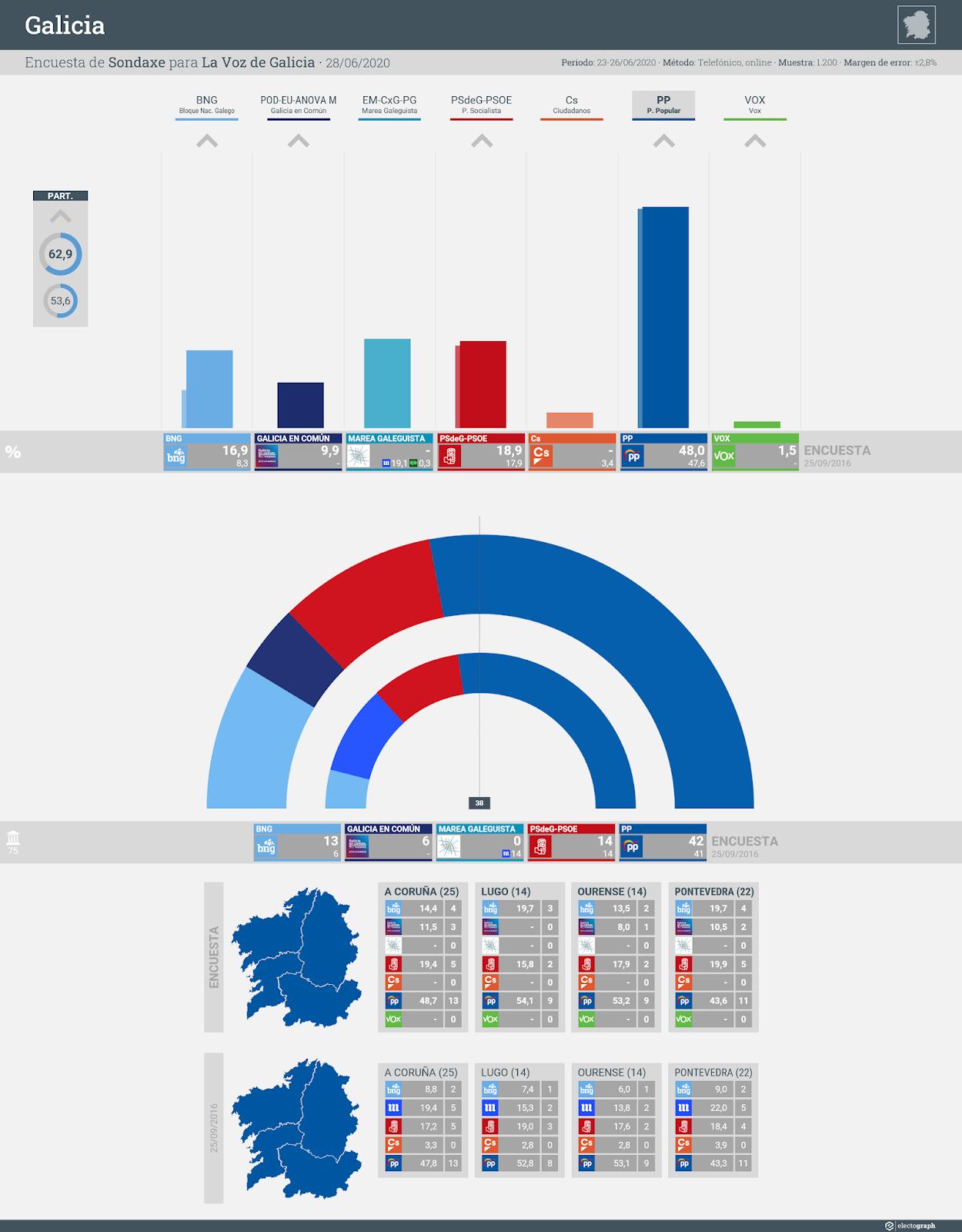 Gráfico de la encuesta para elecciones autonómicas en Galicia realizada por Sondaxe para La Voz de Galicia, 28 de junio de 2020