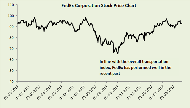 Fed Ex Letter Rates http://pics10.imagezone.org/key/fedex%20rates ...