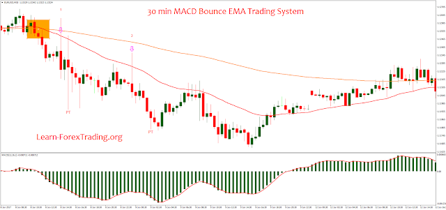30 min MACD Bounce EMA Trading System