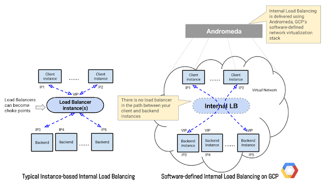 Building scalable private services with Internal Load Balancing - Google Updates