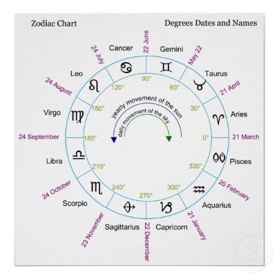 degrees of planets in astrology - photo #18