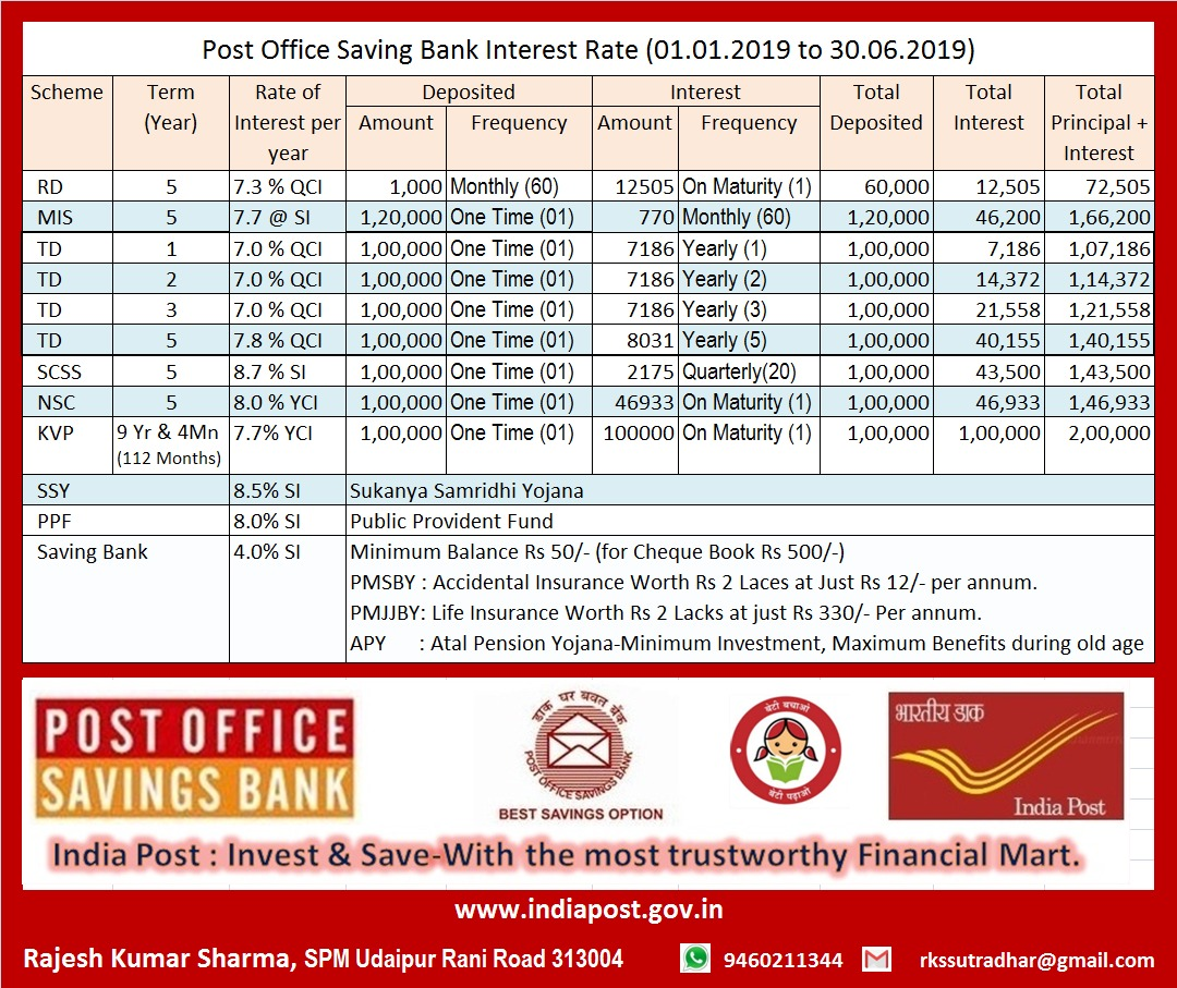 Postal Savings Bank Ready Reference