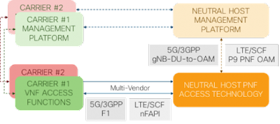 5G, Software Defined Radio, Cisco, SP360: Service Provider