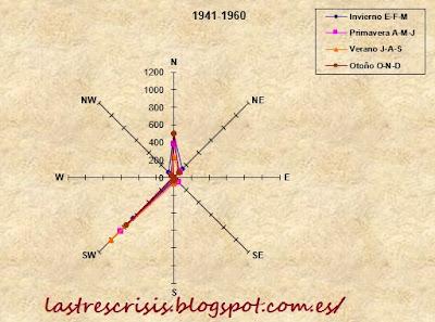 rosa de los vientos estacional 1941-1960