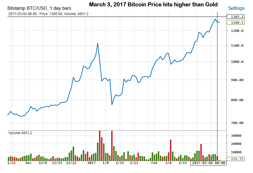 Bitcoin prices hits higher than Gold
