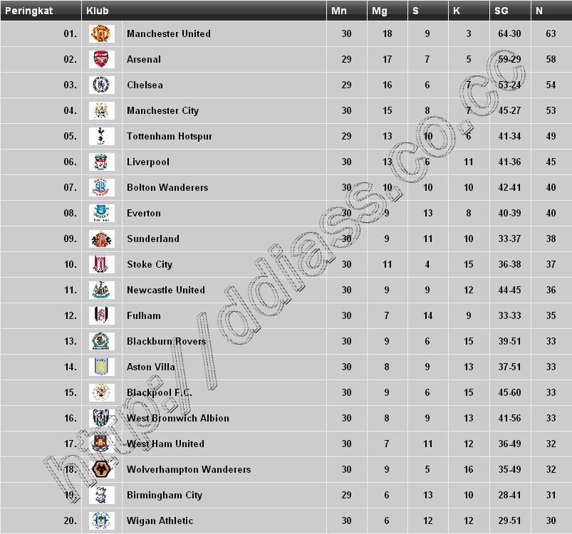 Peringkat Liga Inggris 10 April 2011
