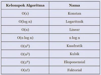 kelompok algoritma berdasarkan kompleksitas waktu asimptotik