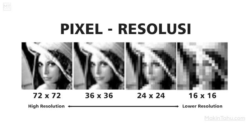 Pengertian Pixel