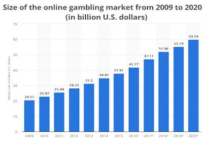 crecimiento sector juego online