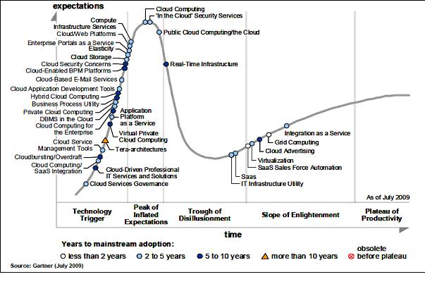 Cloud Benefit: Gartner's Hype Cycle Explained