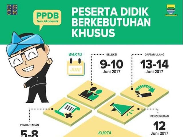 Pendaftaran PPDB Kota Bandung 2017 Jalur Non Akademik PDBK