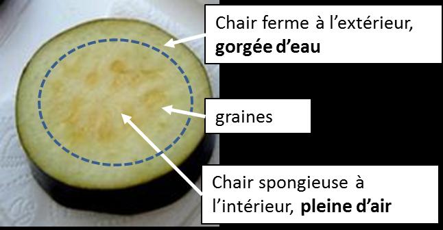 Je pense donc je cuis une technique simple pour des for Interieur aubergine