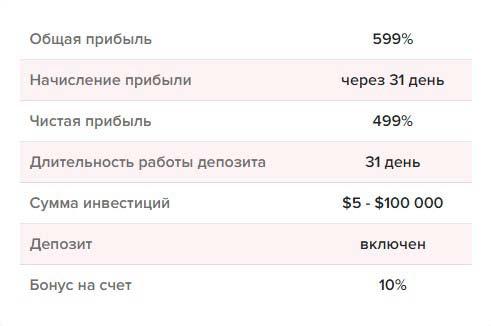 Инвестиционные планы BitWat 4