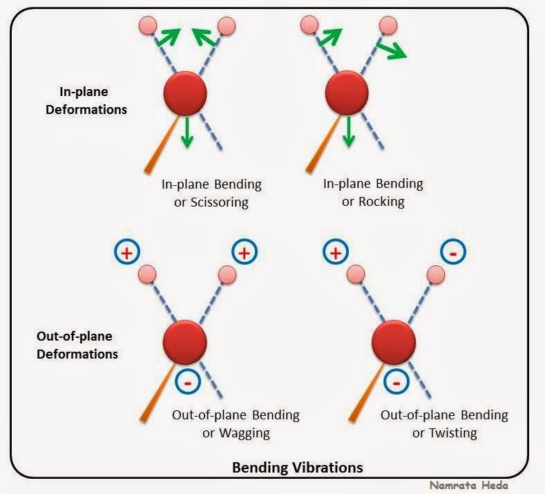 B for Biology: Spectrophotometry - IR Spectroscopy - Theory