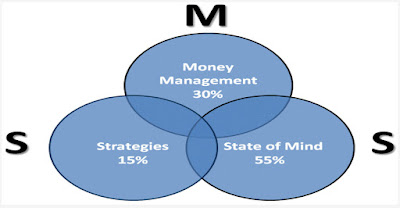 What Is Forex Money Management