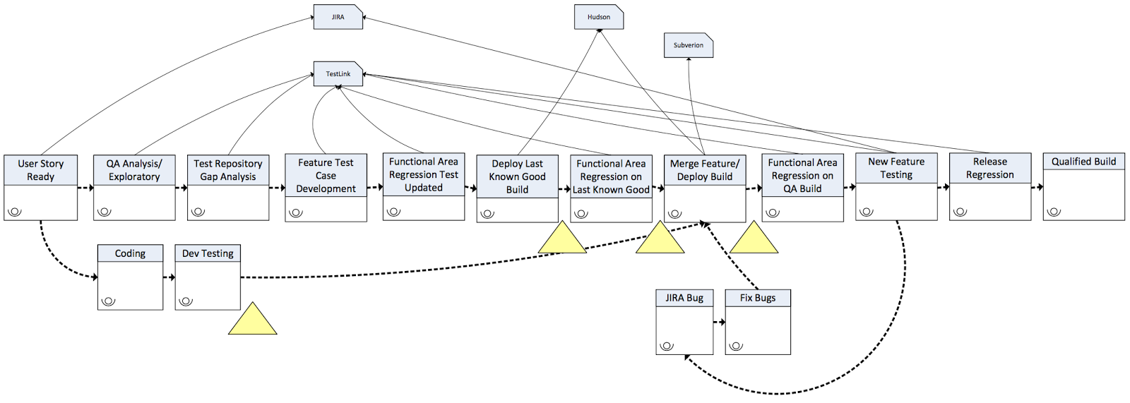 Sridhar Peddisetty's Space: Value Stream Mapping As A