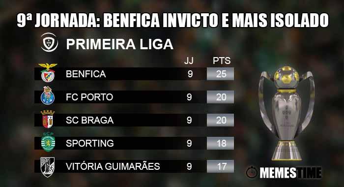 GIF Memes Time, da bola que rola e faz rir - Liga Nos, Classificação após a 9ªJornada: Benfica consolida a sua posição de líder frente aos rivais diretos Sporting e Porto, que empataram nas suas deslocações fora - 9ª Jornada: Benfica Invicto e mais isolado