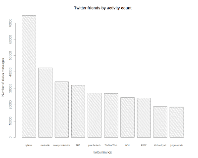 Analytics using R: Most active in my Twitter list