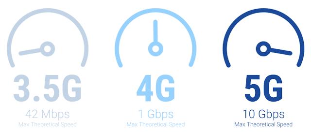 Kecepatan 5G yang diprediksi hingga 10 Gbps