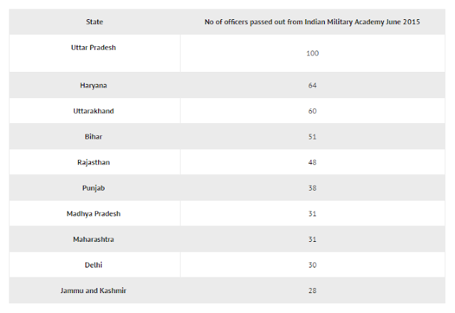 TOP 10 STATES OF INDIA GIVING OFFICERS TO INDIAN ARMY, NAVY AND AIR FORCE