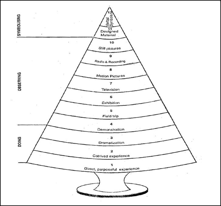 EDUCATION NETWORK: B.Ed. notes-Educational Technology