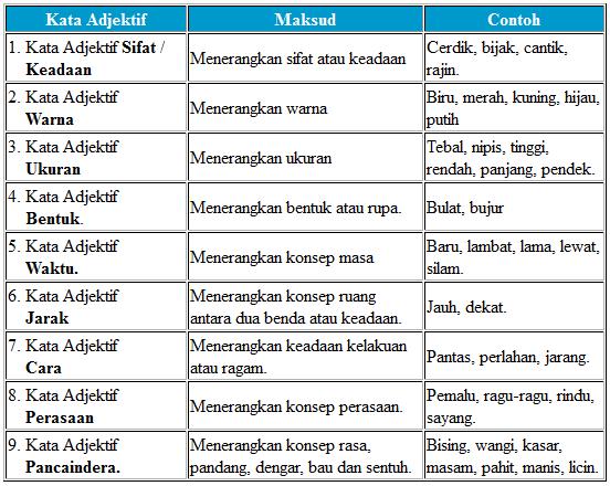 Laman Bahasa Melayu Kata Adjektif