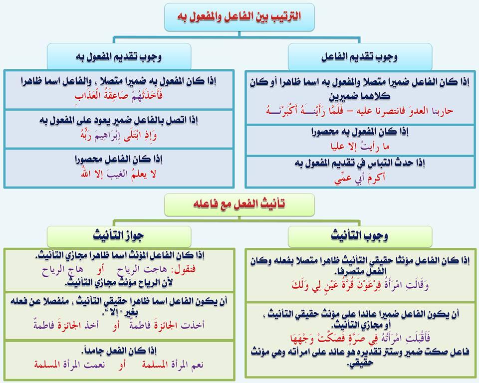 بالصور قواعد اللغة العربية للمبتدئين , تعليم قواعد اللغة العربية , شرح مختصر في قواعد اللغة العربية 77.jpg