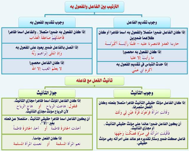 """انفراد.... كل قواعد اللغة العربية لطلاب """"ابتدائي - اعدادي - ثانوي"""" في صورة لوحات مبسطة مع الشرح والتدريبات 77"""