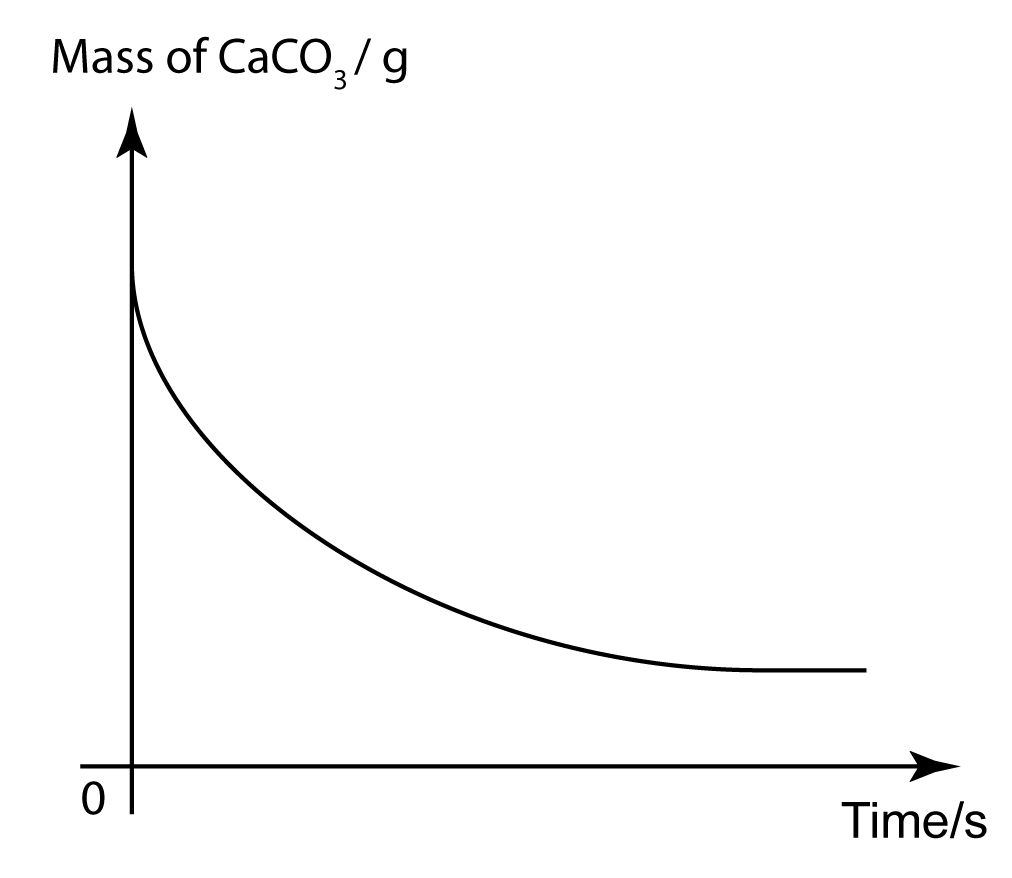 Graph Of Product Reactant Change Against Time Spm Chemistry