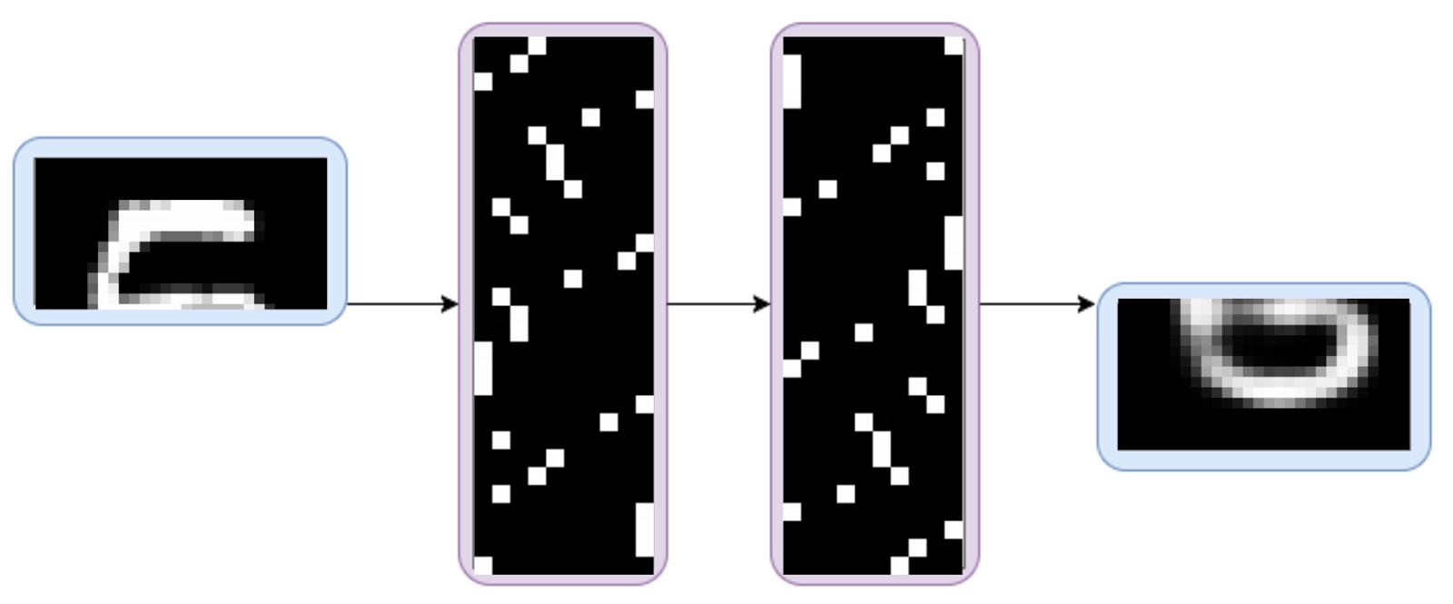 Eric Jang: Tutorial: Categorical Variational Autoencoders
