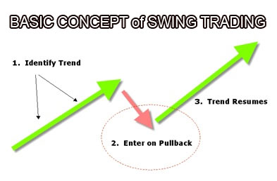 Forex-Swing-Trading-Concept