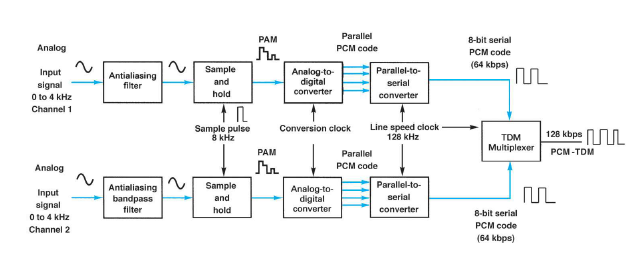 communication systems: pcm-tdm system, Wiring block