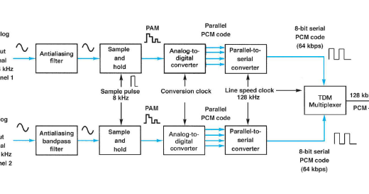 Communication Systems  Pcm
