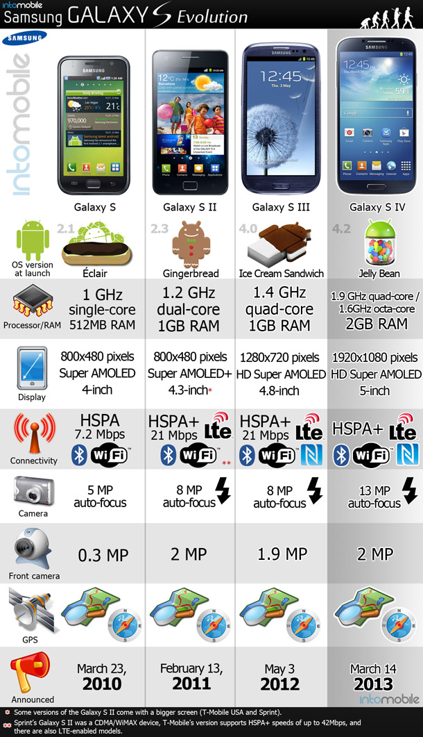 Evolusi Samsung Galaxy S - Dari Eclair Sampai Jelly Bean