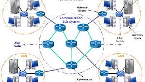 Materi Jaringan WAN (Wide Area Network) Lengkap