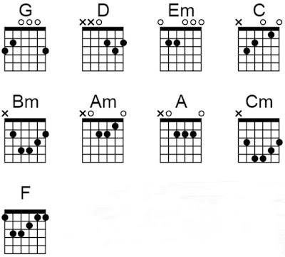 chord pupus dewa 19