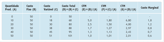 Custos de produção-4
