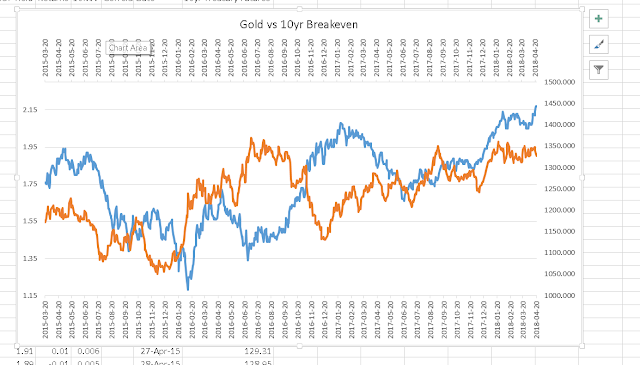 Gold Hedge Not Working?