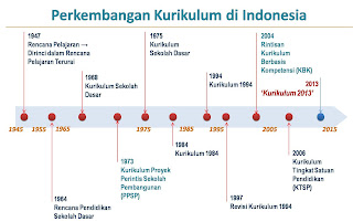 Berikut Dampak Perubahan Kurikulum Terhadap Mutu Pendidikan di Indonesia