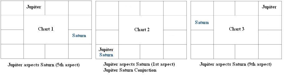 Jupiter Saturn - Conjunction and aspect - Astrologers In