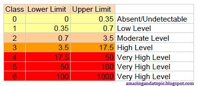 Ige levels chart paketsusudomba co also frodo fullring rh
