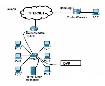 https://www.mediainformasionline.com/2018/01/pengenalan-port-number-pada-jaringan.html