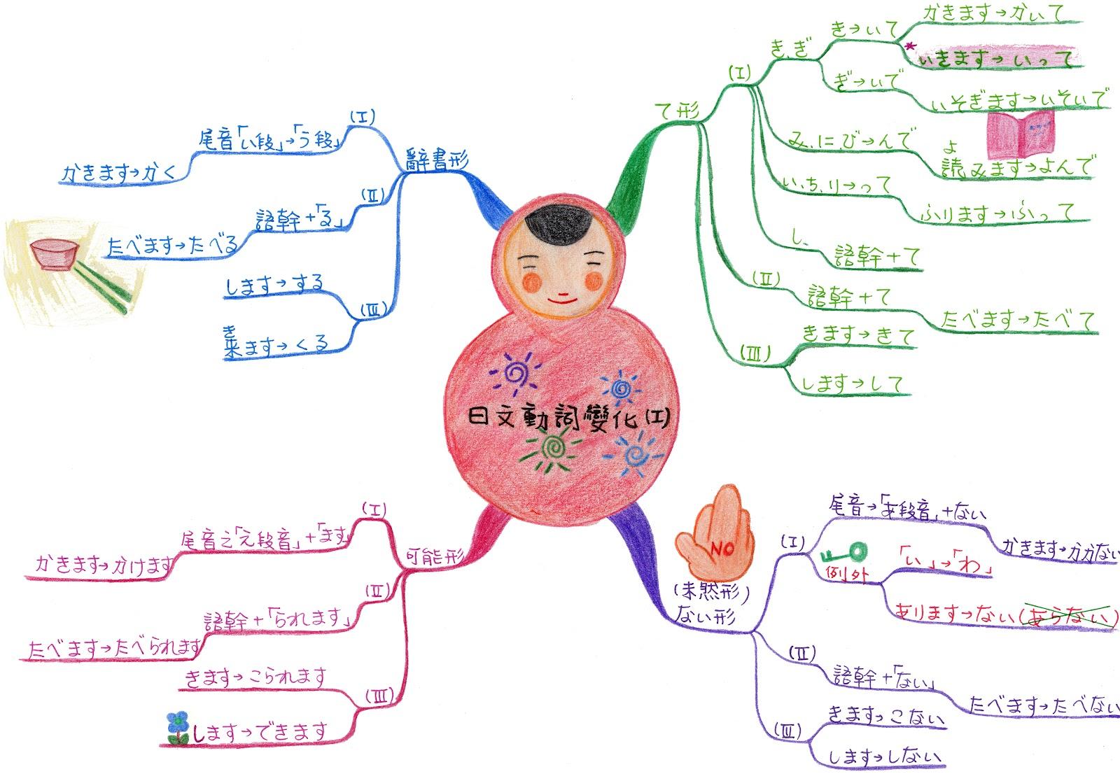 心智圖範例~日文文法電子書 @ 尹莉碎碎唸 :: 痞客邦