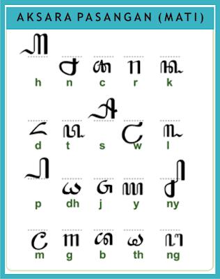 Dalam carakan madura tidak ada huruf fa, ha, za, maka penggantinya terdapat aksara rekaan. Aksara Jawa - Bagussas