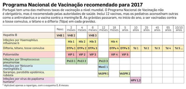Vacinas recomendadas para morar em Portugal